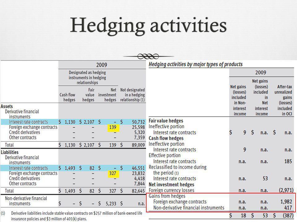 Hedging activitiesHedging activities