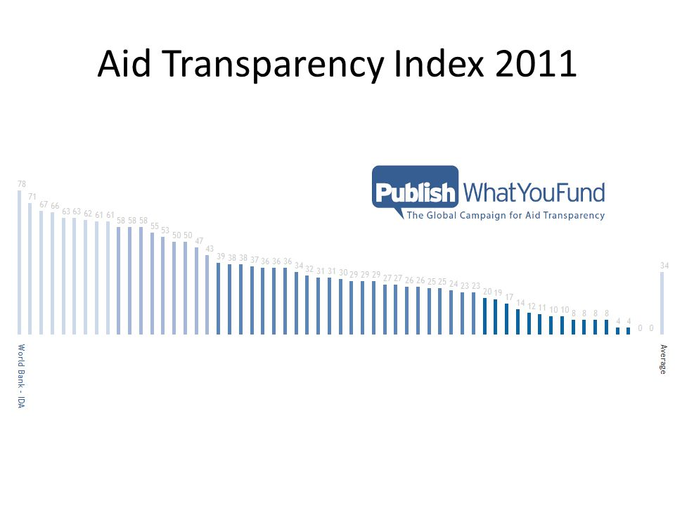 Aid Transparency Index 2011
