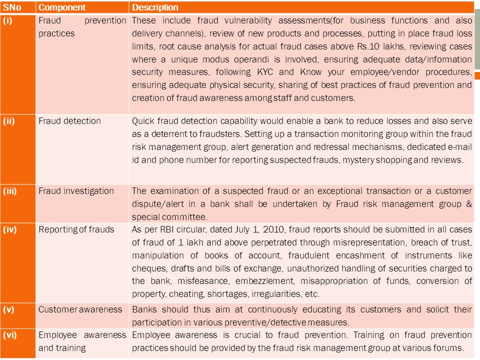 SNoComponentDescription (i) Fraud prevention practices These include fraud vulnerability assessments(for business functions and also delivery channels