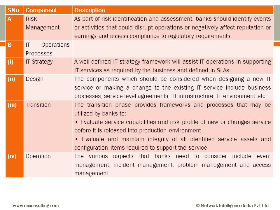 SNo.ComponentDescription A Risk Management As part of risk identification and assessment, banks should identify events or activities that could disrup