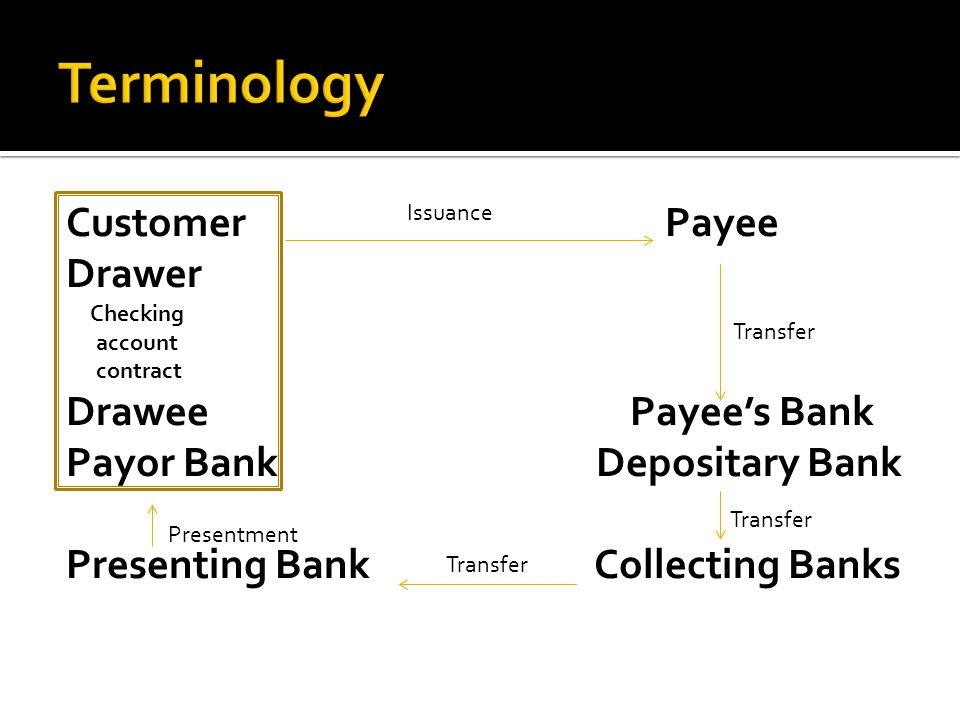 Customer Payee Drawer Checking account contract DraweePayees Bank Payor Bank Depositary Bank Presenting Bank Collecting Banks Issuance Transfer Presentment