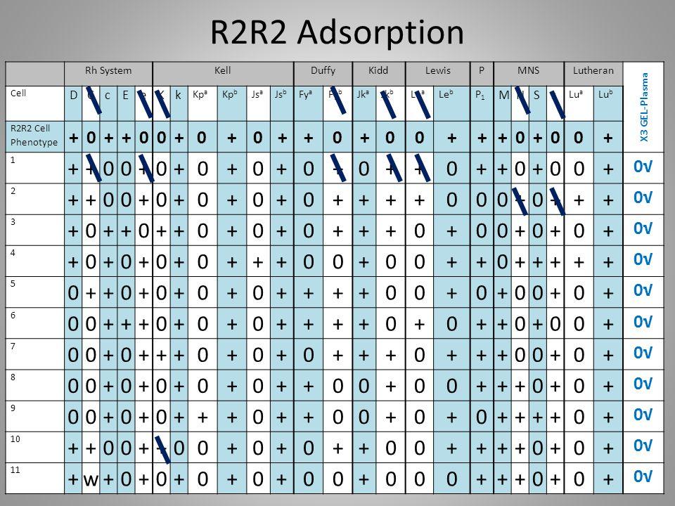 R2R2 Adsorption Rh SystemKellDuffyKiddLewisPMNSLutheran X3 GEL-Plasma Cell DCcEeKk Kp a Kp b Js a Js b Fy a Fy b Jk a Jk b Le a Le b P1P1 MNSs Lu a Lu