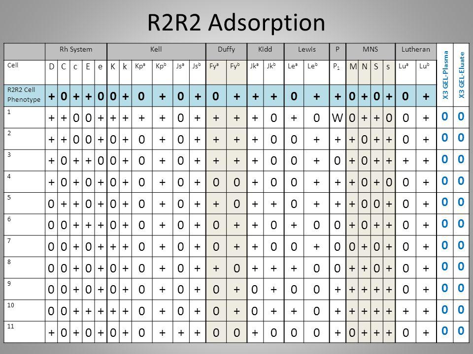 R2R2 Adsorption Rh SystemKellDuffyKiddLewisPMNSLutheran X3 GEL-Plasma X3 GEL-Eluate Cell DCcEeKk Kp a Kp b Js a Js b Fy a Fy b Jk a Jk b Le a Le b P1P