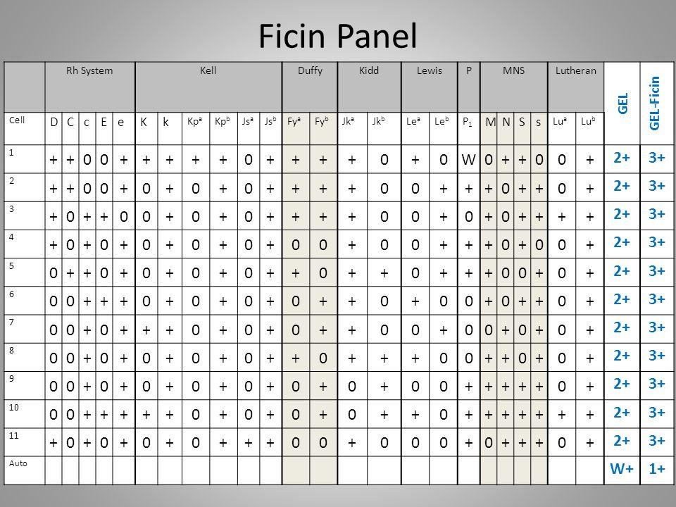 Ficin Panel Rh SystemKellDuffyKiddLewisPMNSLutheran GEL GEL-Ficin Cell DCcEeKk Kp a Kp b Js a Js b Fy a Fy b Jk a Jk b Le a Le b P1P1 MNSs Lu a Lu b 1