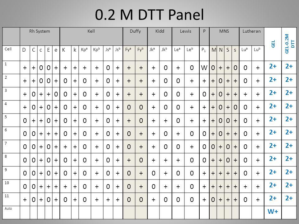 0.2 M DTT Panel Rh SystemKellDuffyKiddLewisPMNSLutheran GEL GEL-0.2M DTT Cell DCcEeKk Kp a Kp b Js a Js b Fy a Fy b Jk a Jk b Le a Le b P1P1 MNSs Lu a