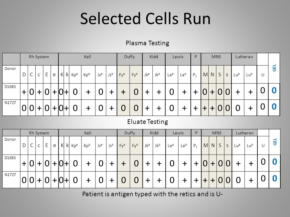 Selected Cells Run Rh SystemKellDuffyKiddLewisPMNSLutheran GEL Donor DCcEeKk Kp a Kp b Js a Js b Fy a Fy b Jk a Jk b Le a Le b P1P1 MNSs Lu a Lu b U D