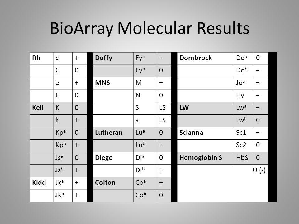 BioArray Molecular Results Rhc+ DuffyFy a + DombrockDo a 0 C0 Fy b 0 Do b + e+MNSM+ Jo a + E0 N0 Hy+ KellK0 SLSLWLw a + k+ sLS Lw b 0 Kp a 0LutheranLu