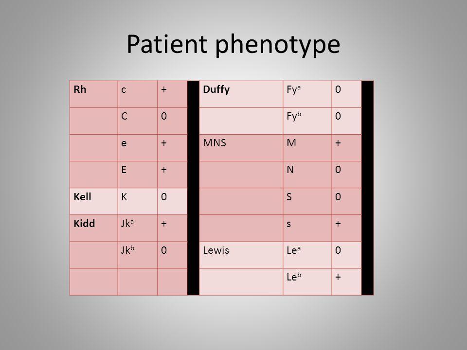 Patient phenotype Rhc+DuffyFy a 0 C0 Fy b 0 e+MNSM+ E+ N0 KellK0 S0 KiddJk a + s+ Jk b 0LewisLe a 0 Le b +