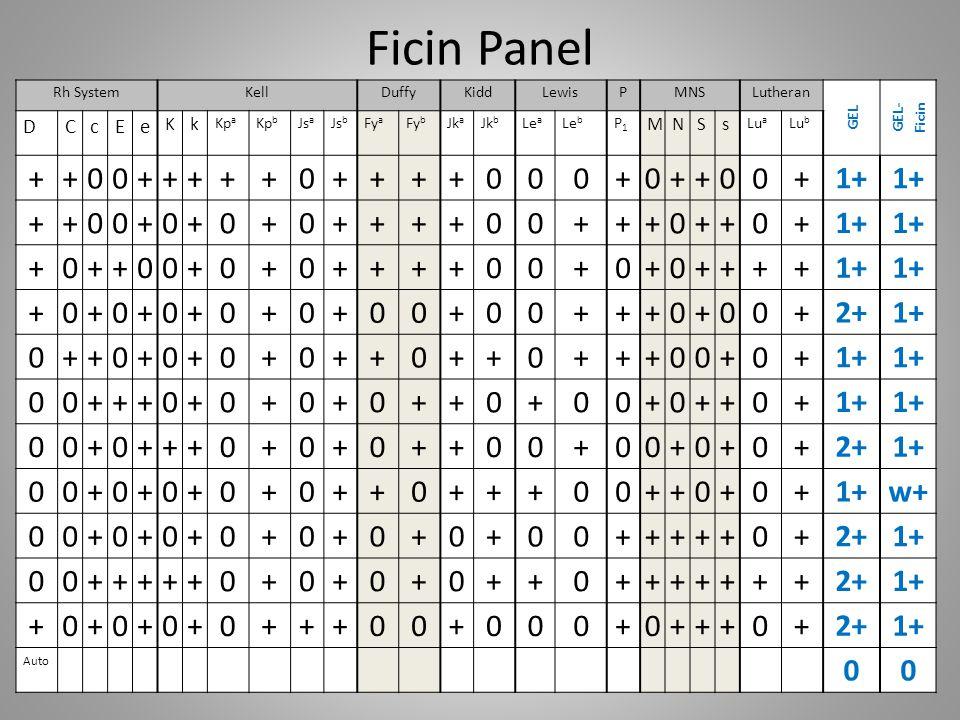 Ficin Panel Rh SystemKellDuffyKiddLewisPMNSLutheran GEL GEL- Ficin DCcEe Kk Kp a Kp b Js a Js b Fy a Fy b Jk a Jk b Le a Le b P1P1 MNSs Lu a Lu b ++00