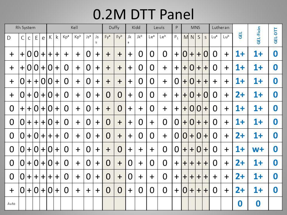 0.2M DTT Panel Rh SystemKellDuffyKiddLewisPMNSLutheran GEL GEL-Ficin GEL-DTT DCcEe Kk Kp a Kp b Js a Js b Fy a Fy b Jk a Jk b Le a Le b P1P1 MNSs Lu a
