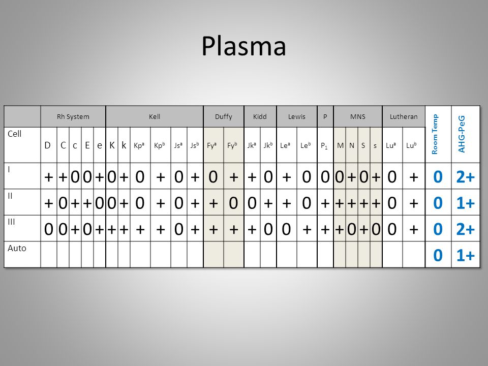Autoantibody investigation EGA testing performed and DAT negative retics obtained To confirm the antibody is warm autoantibody the DAT negative retics are tested against the plasma and eluate: Retics-PlasmaRetics-Eluate Gel 2+3+ This is what was expected if the antibody was autoantibody.