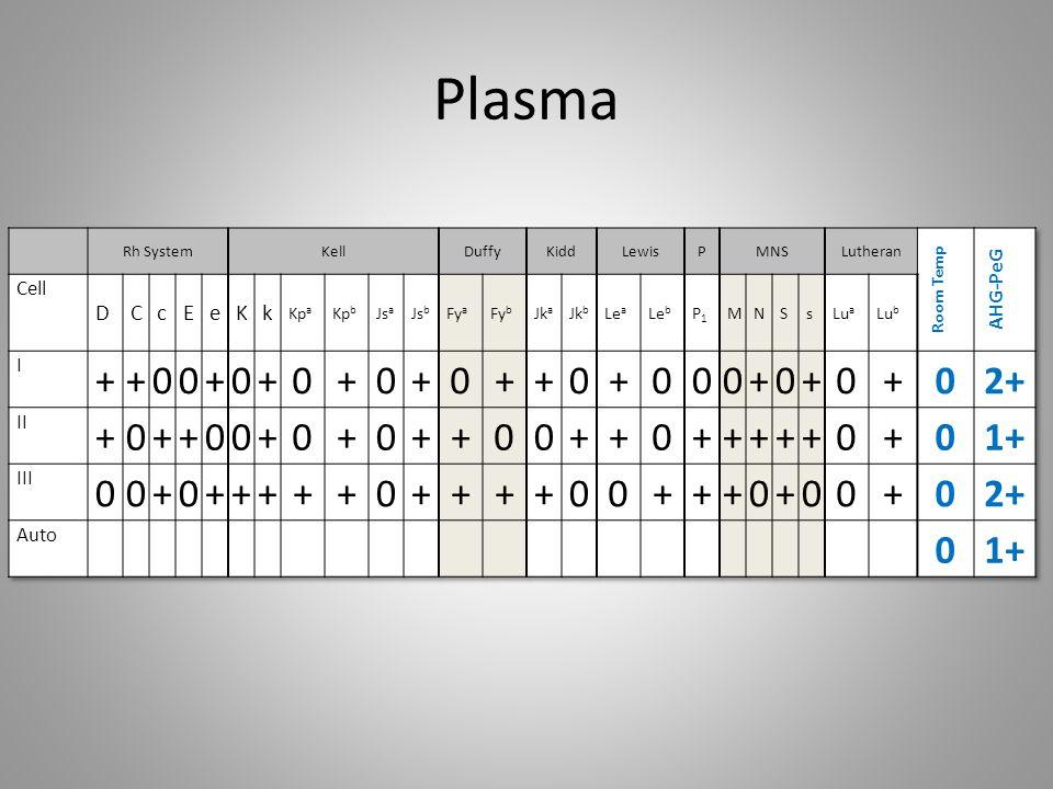 R2R2 Adsorption Rh SystemKellDuffyKiddLewisPMNSLutheran X3 GEL-Plasma Cell DCcEeKk Kp a Kp b Js a Js b Fy a Fy b Jk a Jk b Le a Le b P1P1 MNSs Lu a Lu b R2R2 Cell Phenotype +0++00+0+0++0+00+++0+00+ 1 ++00+0+0+0+0+0++0++0+00+ 0 2 ++00+0+0+0+0++++000+0+++ 0 3 +0++0++0+0+0+++0+00+0+0+ 0 4 +0+0+0+0+++00+00++0+++++ 0 5 0++0+0+0+0++++00+0+00+0+ 0 6 00+++0+0+0++++0+0++0+00+ 0 7 00+0+++0+0+0+++0+++00+0+ 0 8 00+0+0+0+0++00+00+++0+0+ 0 9 00+0+0+++0++00+0+0++++0+ 0 10 ++00++00+0+0++00++++0+0+ 0 11 +w+0+0+0+0+00+000+++0+0+ 0