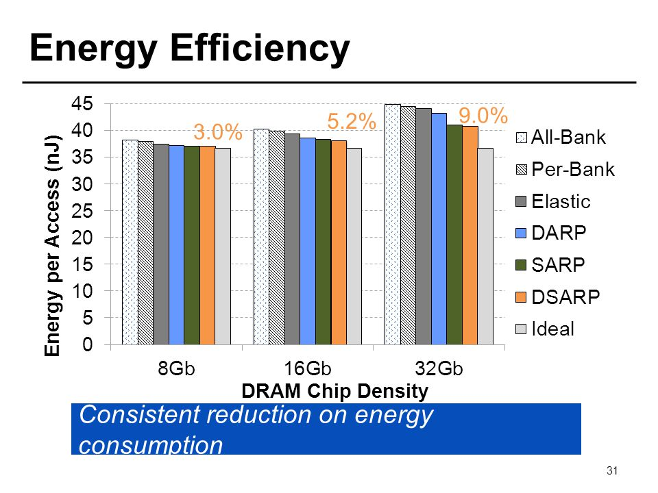 Energy Efficiency 31 3.0% 5.2% 9.0% Consistent reduction on energy consumption