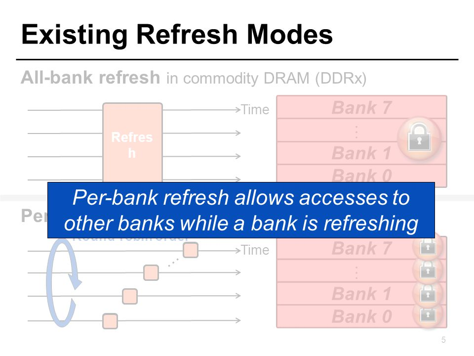 Shortcomings of Per-Bank Refresh Problem 1: Refreshes to different banks are scheduled in a strict round-robin order –The static ordering is hardwired into DRAM chips –Refreshes busy banks with many queued requests when other banks are idle Key idea: Schedule per-bank refreshes to idle banks opportunistically in a dynamic order 6