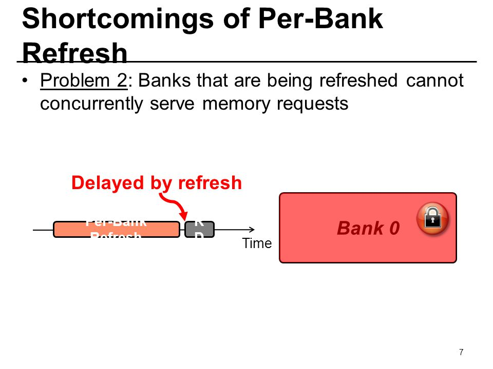Shortcomings of Per-Bank Refresh Problem 2: Banks that are being refreshed cannot concurrently serve memory requests 7 Time Bank 0 RDRD Delayed by ref