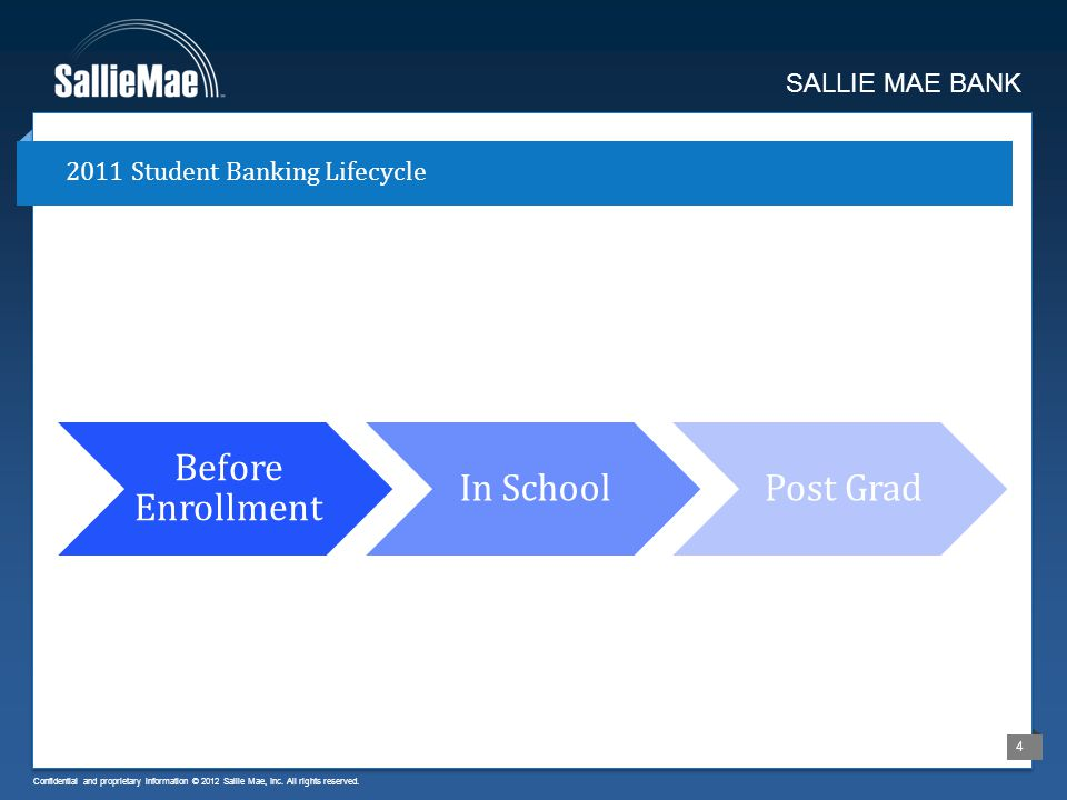 Confidential and proprietary information © 2012 Sallie Mae, Inc. All rights reserved. 4 2011 Student Banking Lifecycle SALLIE MAE BANK Before Enrollme