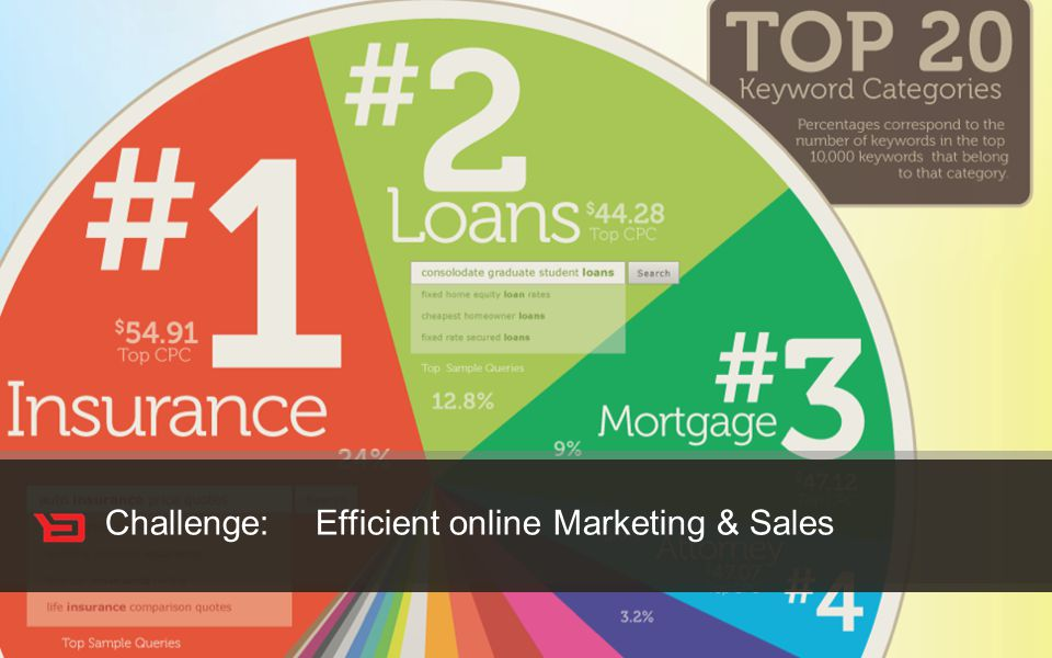 Customer Experience Solutions. Delivered. 31 Challenge: Efficient online Marketing & Sales