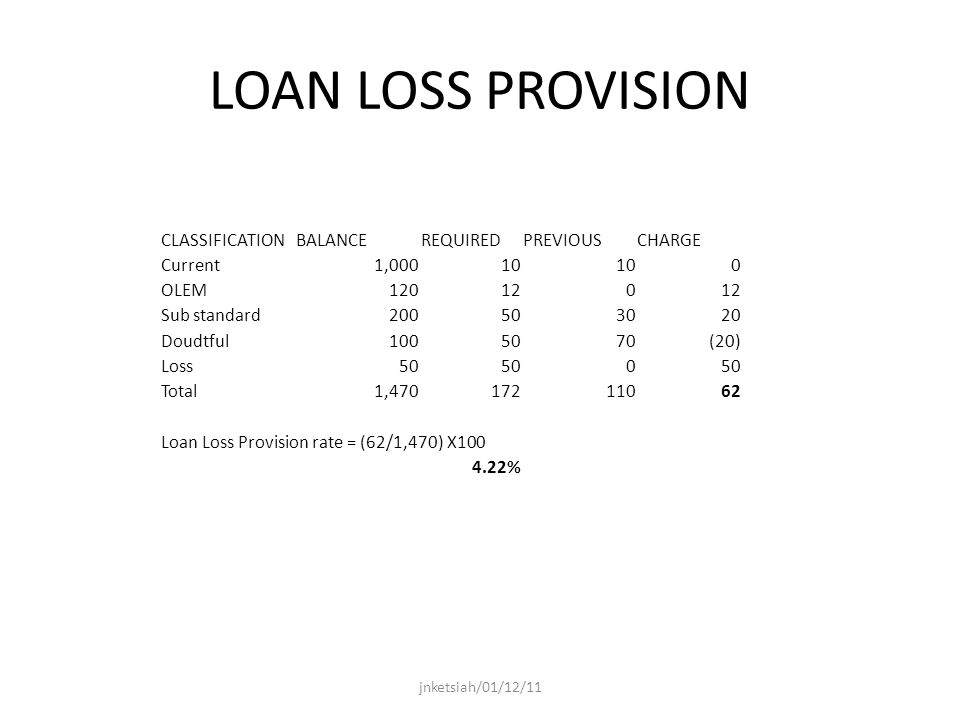 LOAN LOSS PROVISION CLASSIFICATIONBALANCEREQUIREDPREVIOUSCHARGE Current1, OLEM Sub standard Doudtful (20) Loss50 0 Total1, Loan Loss Provision rate = (62/1,470) X % jnketsiah/01/12/11