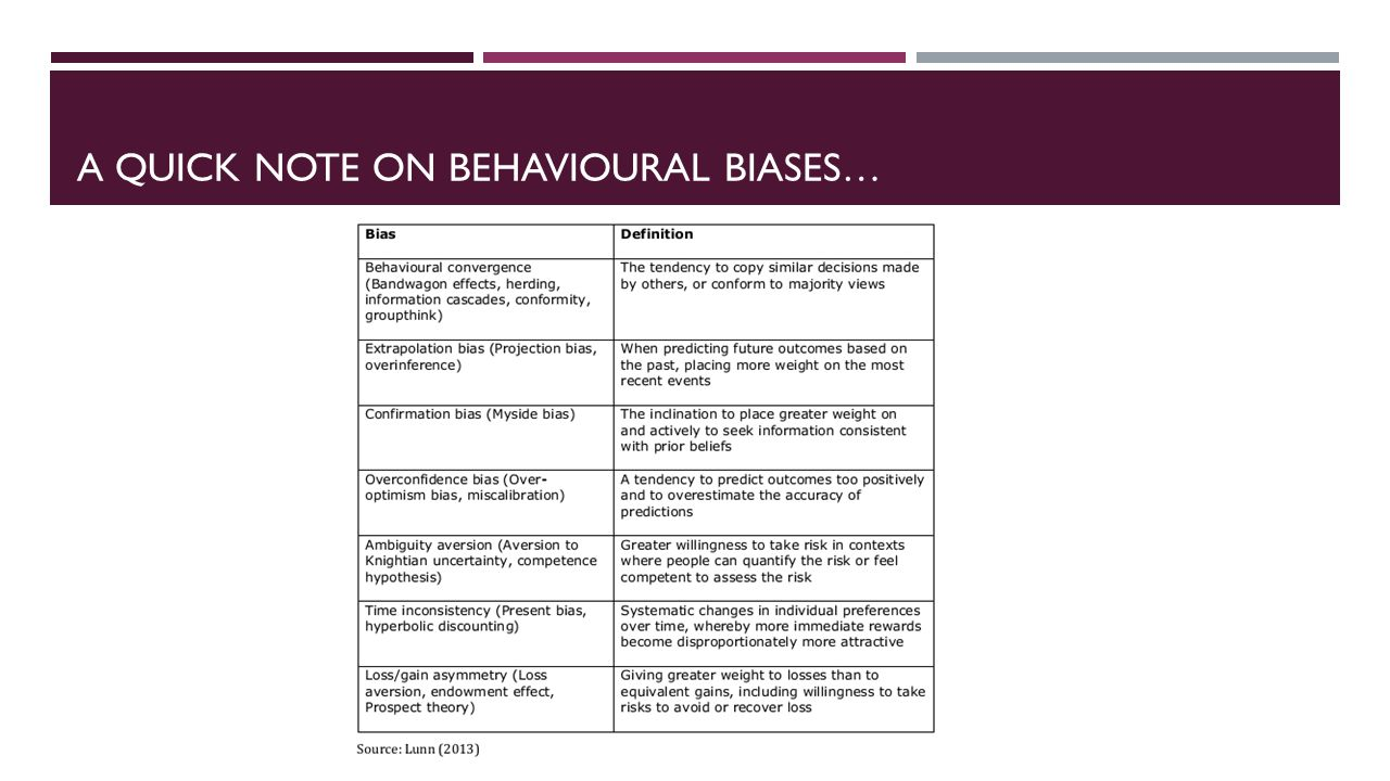 A QUICK NOTE ON BEHAVIOURAL BIASES…