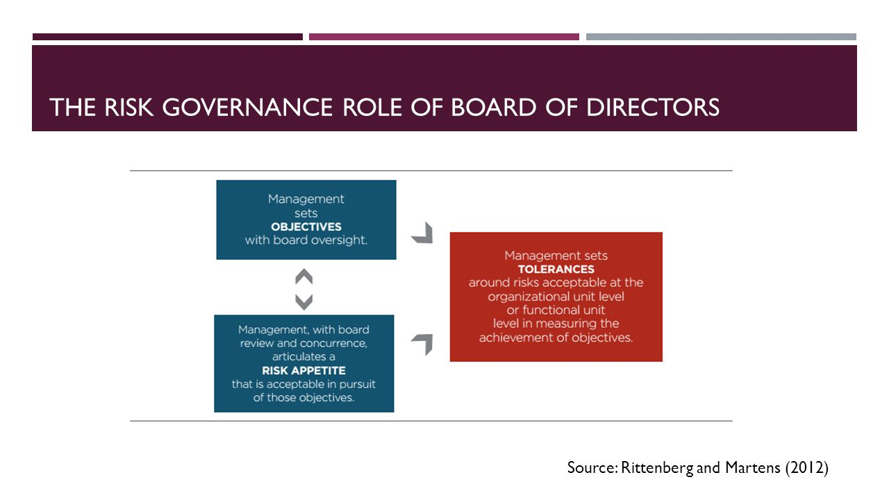 THE RISK GOVERNANCE ROLE OF BOARD OF DIRECTORS Source: Rittenberg and Martens (2012)