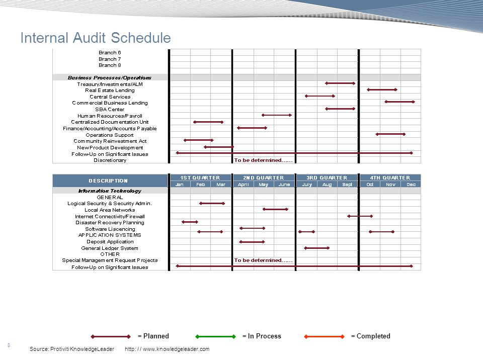 8 Source: Protiviti KnowledgeLeader http: / / www.knowledgeleader.com Internal Audit Schedule = Planned= In Process= Completed