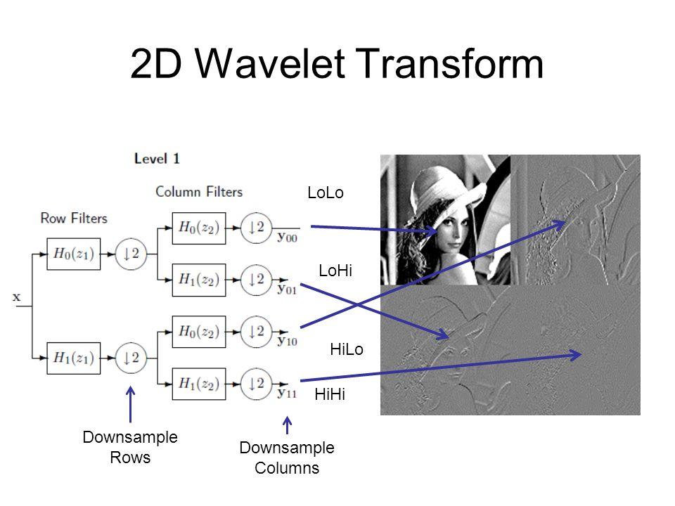 2D Wavelet Transform LoLo LoHi HiHi HiLo Downsample Rows Downsample Columns