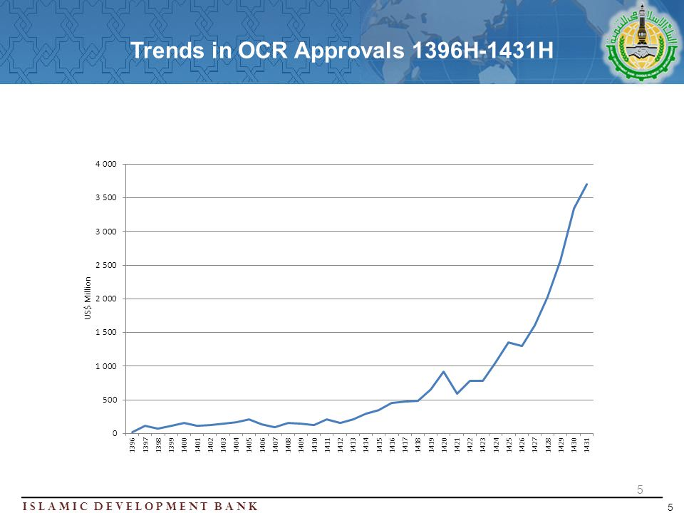Islamic Development BanK 5 Trends in OCR Approvals 1396H-1431H 5