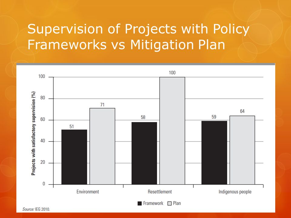 Supervision of Projects with Policy Frameworks vs Mitigation Plan