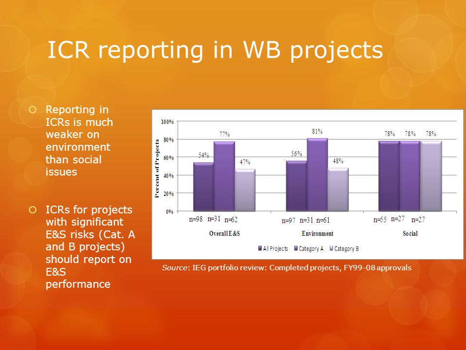 ICR reporting in WB projects Reporting in ICRs is much weaker on environment than social issues ICRs for projects with significant E&S risks (Cat.
