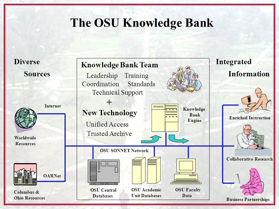 Worldwide Resources Columbus & Ohio Resources OSU Central Databases OSU Academic Unit Databases OSU Faculty Data Knowledge Bank Engine Internet OARNet OSU SONNET Network The OSU Knowledge Bank Unified Access Knowledge Bank Team Diverse Sources Integrated Information Leadership Training Coordination Standards Technical Support Business Partnerships Collaborative Research Enriched Instruction + New Technology Trusted Archive