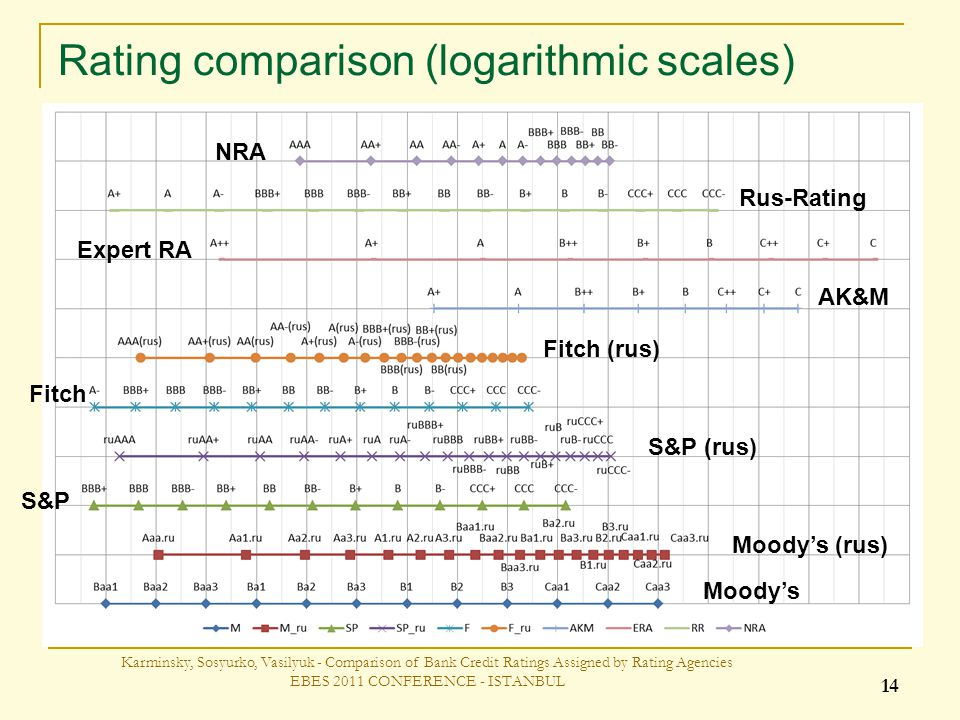 Rating comparison (logarithmic scales) Karminsky, Sosyurko, Vasilyuk - Comparison of Bank Credit Ratings Assigned by Rating Agencies EBES 2011 CONFERENCE - ISTANBUL 14 Moodys S&P Fitch Fitch (rus) Moodys (rus) S&P (rus) Rus-Rating Expert RA AK&M NRA