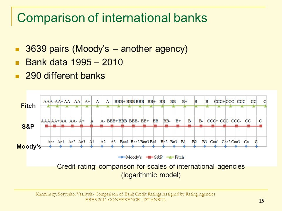 Comparison of international banks 3639 pairs (Moodys – another agency) Bank data 1995 – 2010 290 different banks Karminsky, Sosyurko, Vasilyuk - Comparison of Bank Credit Ratings Assigned by Rating Agencies EBES 2011 CONFERENCE - ISTANBUL 15 Moodys S&P Fitch Credit rating comparison for scales of international agencies (logarithmic model)