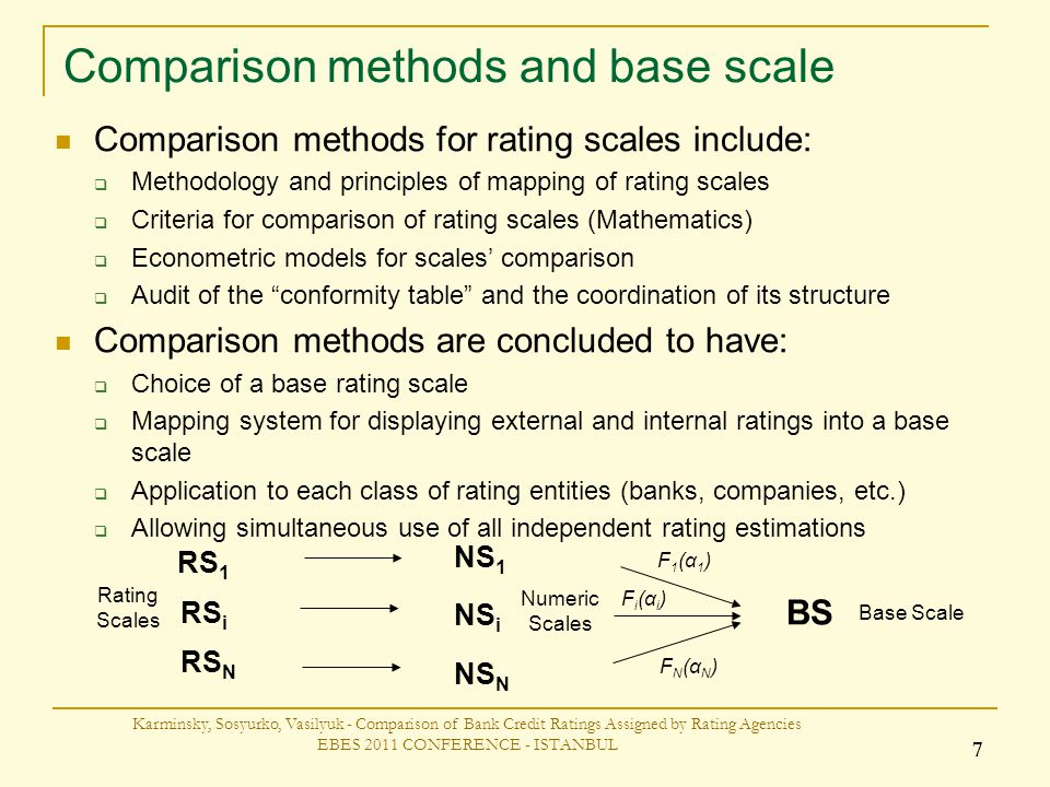Comparison methods and base scale Karminsky, Sosyurko, Vasilyuk - Comparison of Bank Credit Ratings Assigned by Rating Agencies EBES 2011 CONFERENCE - ISTANBUL 7 Comparison methods for rating scales include: Methodology and principles of mapping of rating scales Criteria for comparison of rating scales (Mathematics) Econometric models for scales comparison Audit of the conformity table and the coordination of its structure Comparison methods are concluded to have: Choice of a base rating scale Mapping system for displaying external and internal ratings into a base scale Application to each class of rating entities (banks, companies, etc.) Allowing simultaneous use of all independent rating estimations Rating Scales Numeric Scales RS 1 RS i RS N NS 1 NS i NS N BS F1(α1)F1(α1) Fi(αi)Fi(αi) FN(αN)FN(αN) Base Scale
