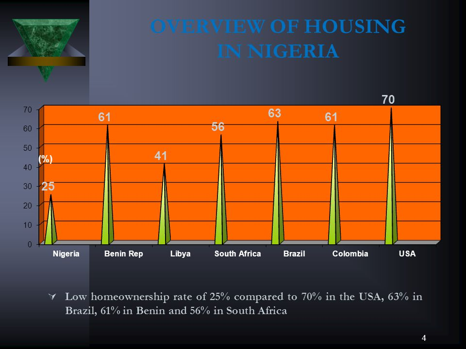 OVERVIEW OF HOUSING IN NIGERIA Low homeownership rate of 25% compared to 70% in the USA, 63% in Brazil, 61% in Benin and 56% in South Africa 4