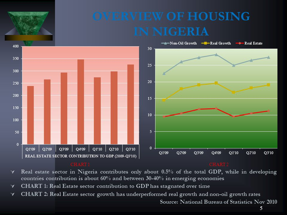OVERVIEW OF HOUSING IN NIGERIA Real estate sector in Nigeria contributes only about 0.5% of the total GDP, while in developing countries contribution