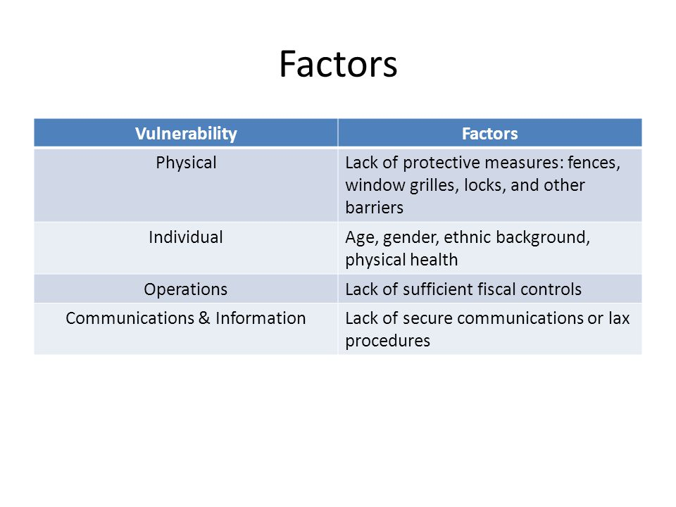 Factors VulnerabilityFactors PhysicalLack of protective measures: fences, window grilles, locks, and other barriers IndividualAge, gender, ethnic background, physical health OperationsLack of sufficient fiscal controls Communications & InformationLack of secure communications or lax procedures
