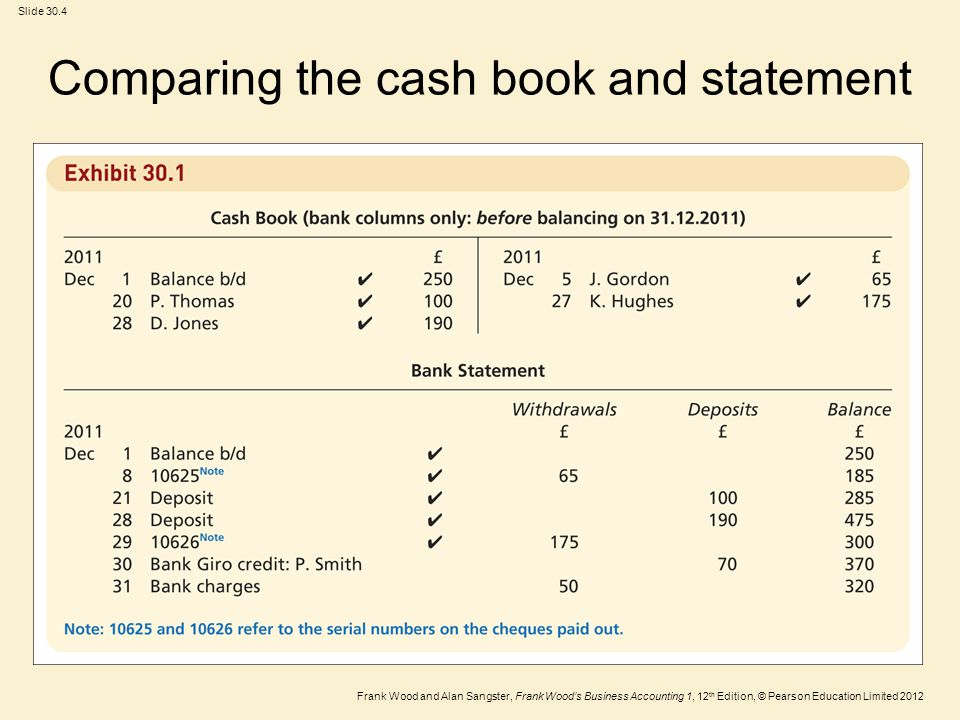 Frank Wood and Alan Sangster, Frank Woods Business Accounting 1, 12 th Edition, © Pearson Education Limited 2012 Slide 30.5 The updated cash book