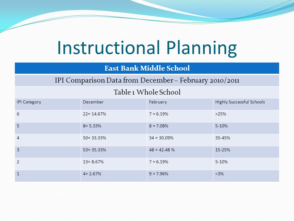 Instructional Planning East Bank Middle School IPI Comparison Data from December – February 2010/2011 Table 1 Whole School IPI CategoryDecemberFebruaryHighly Successful Schools 622= 14.67%7 = 6.19%>25% 58= 5.33%8 = 7.08%5-10% 450= 33.33%34 = 30.09%35-45% 353= 35.33%48 = 42.48 %15-25% 213= 8.67%7 = 6.19%5-10% 14= 2.67%9 = 7.96%<3%