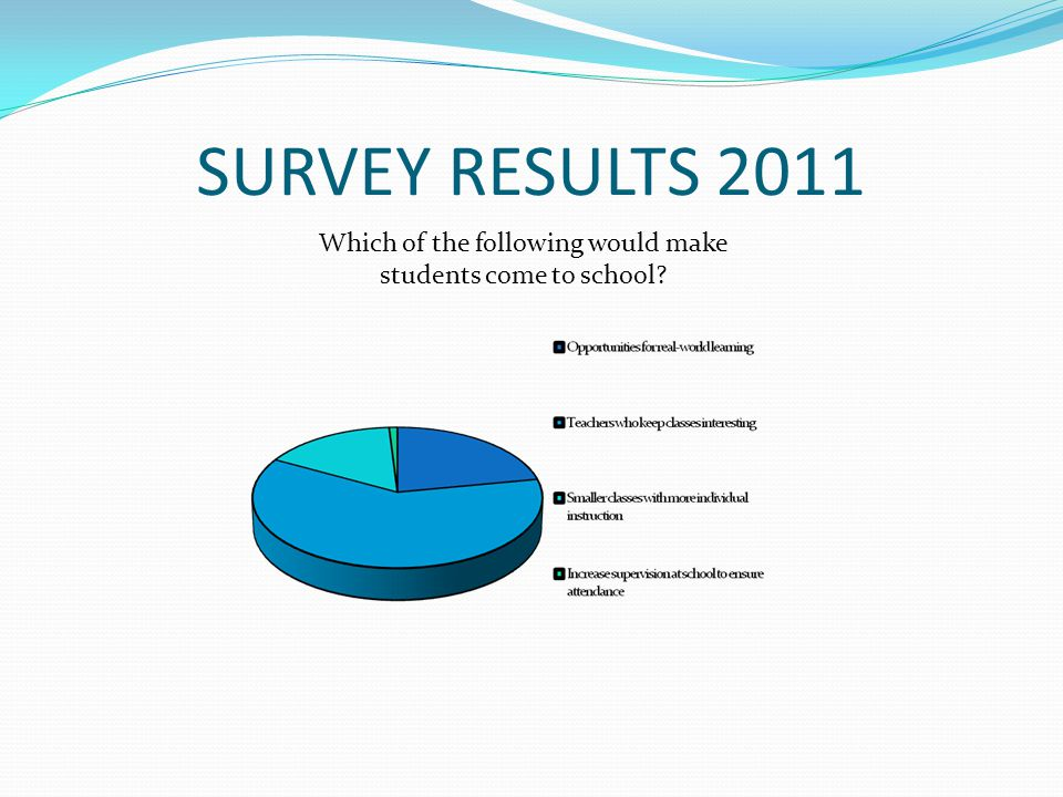 SURVEY RESULTS 2011 Which of the following would make students come to school