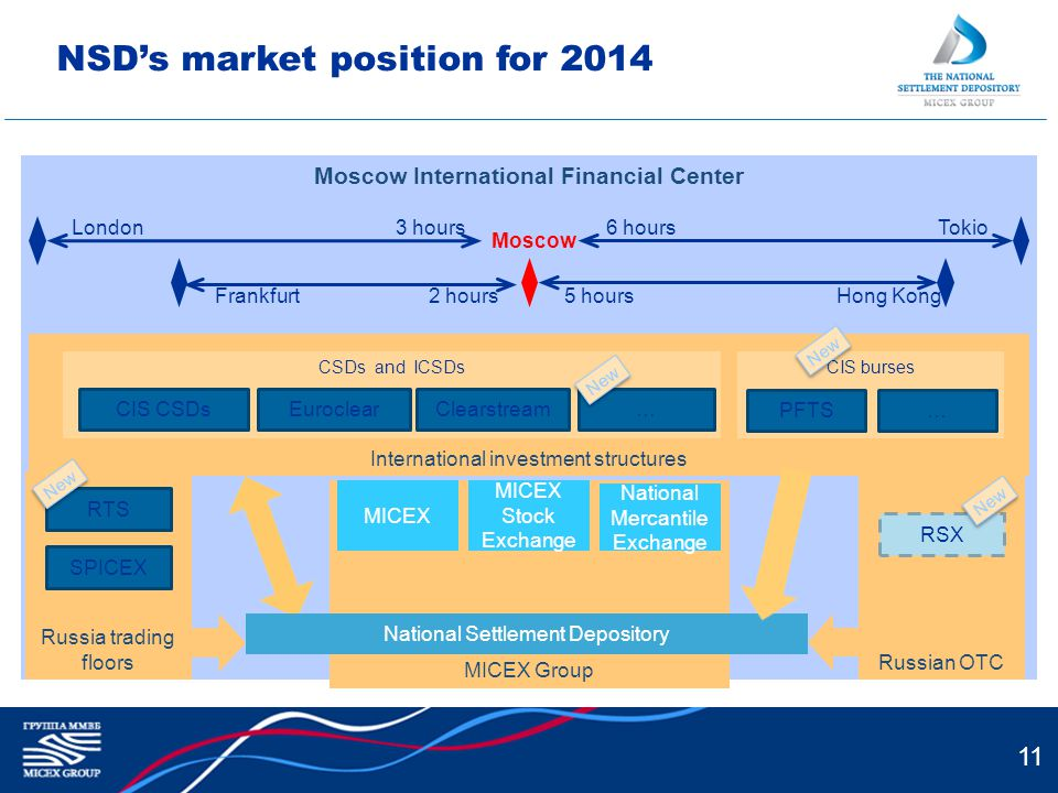 11 NSDs market position for 2014 Moscow International Financial Center International investment structures Russia trading floors SPICEX RTS Russian OTC RSX NCC MICEX Group MICEX Stock Exchange National Mercantile Exchange National Settlement Depository MICEX New CSDs and ICSDs Euroclear…Clearstream CIS burses PFTS … New London Frankfurt Tokio Hong Kong Moscow 3 hours 2 hours 6 hours 5 hours CIS CSDs New