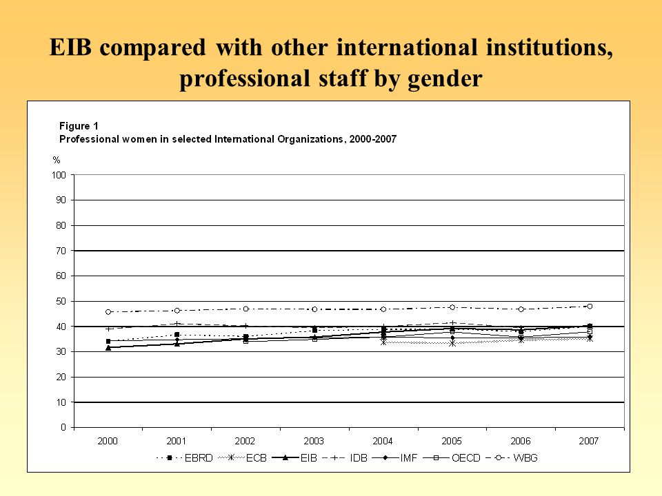 EIB compared with other international institutions, professional staff by gender