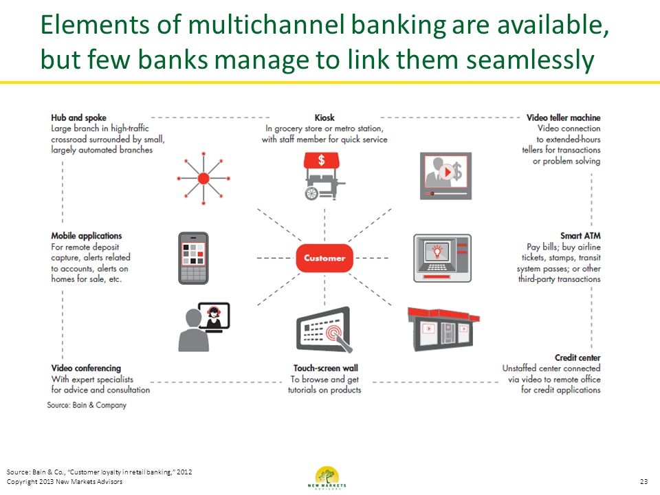 Copyright 2013 New Markets Advisors Elements of multichannel banking are available, but few banks manage to link them seamlessly 23 Source: Bain & Co.
