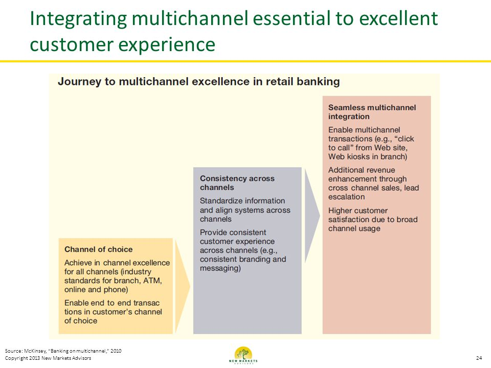 Copyright 2013 New Markets Advisors Integrating multichannel essential to excellent customer experience 24 Source: McKinsey, Banking on multichannel,