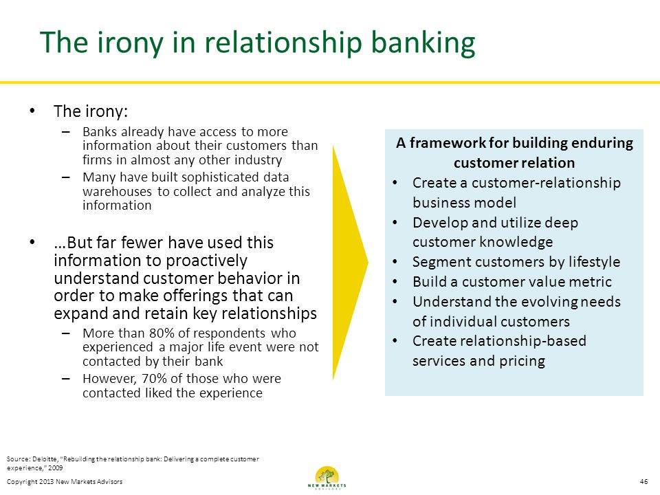 Copyright 2013 New Markets Advisors The irony in relationship banking The irony : – Banks already have access to more information about their customer