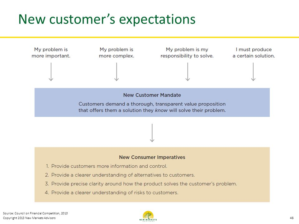 Copyright 2013 New Markets Advisors New customers expectations 48 Source: Council on Financial Competition, 2010