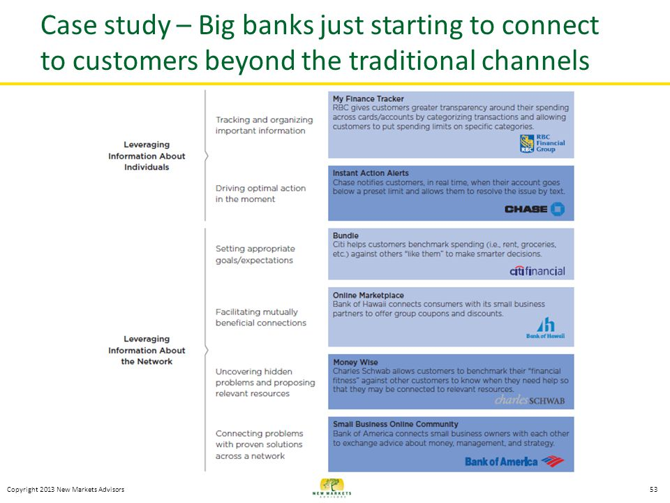 Copyright 2013 New Markets Advisors Case study – Big banks just starting to connect to customers beyond the traditional channels 53