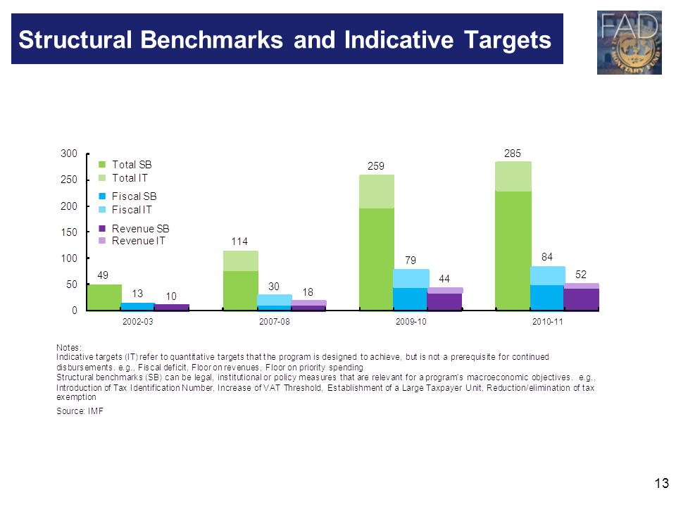 13 Structural Benchmarks and Indicative Targets