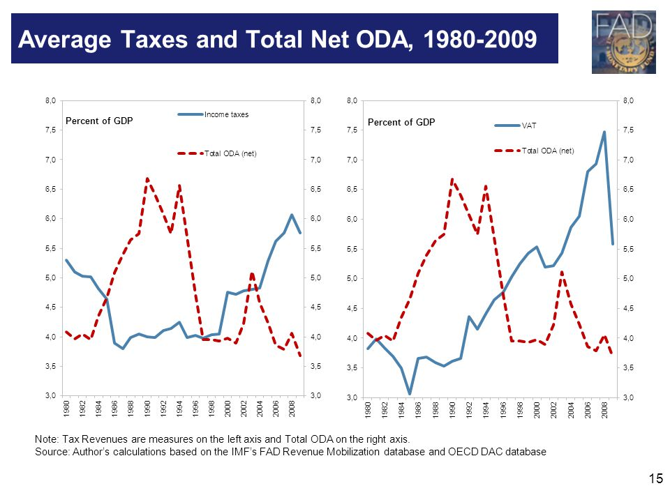 15 Average Taxes and Total Net ODA, 1980-2009 Note: Tax Revenues are measures on the left axis and Total ODA on the right axis. Source: Authors calcul