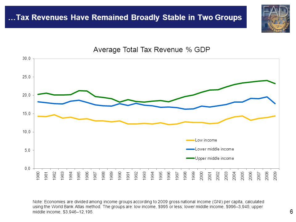 6 …Tax Revenues Have Remained Broadly Stable in Two Groups Note: Economies are divided among income groups according to 2009 gross national income (GN