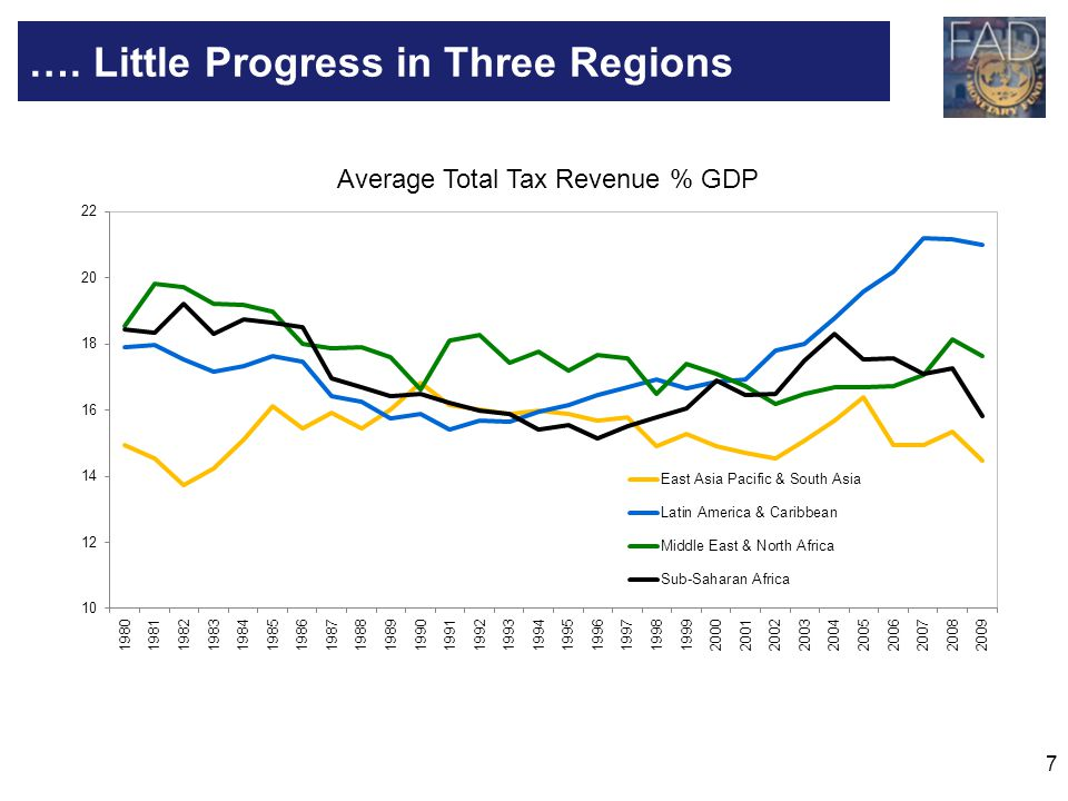 7 …. Little Progress in Three Regions